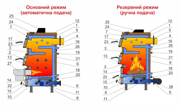 Опис Твердопаливний котел RETRA 5М plus 10 кВт